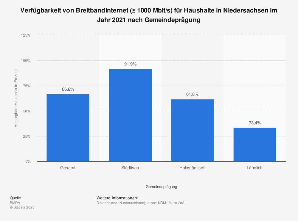 Statistik: Verfügbarkeit von Breitbandinternet (≥ 1000 Mbit/s) für Haushalte in Niedersachsen im Jahr 2020 nach Gemeindeprägung | Statista