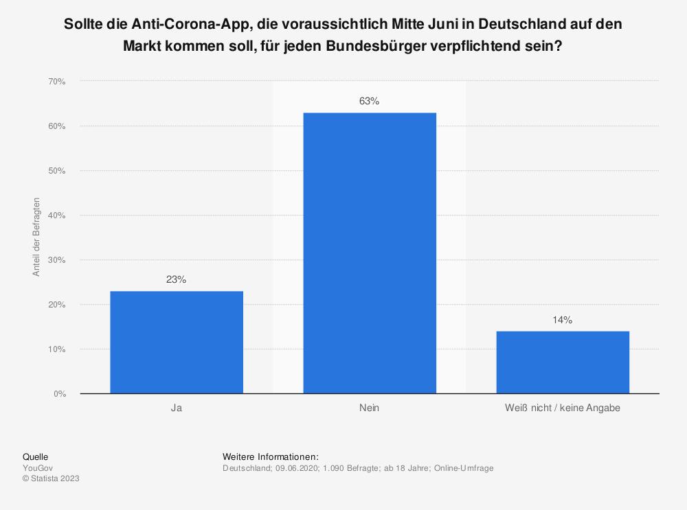 Statistik: Sollte die Anti-Corona-App, die voraussichtlich Mitte Juni in Deutschland auf den Markt kommen soll, für jeden Bundesbürger verpflichtend sein? | Statista