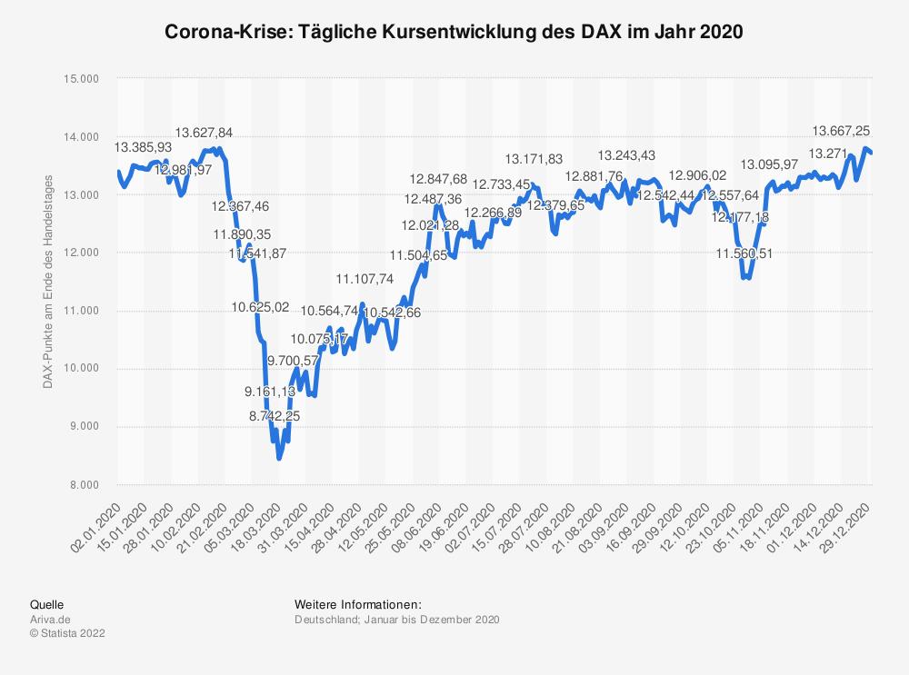 Statistik: Corona-Krise: Tägliche Kursentwicklung* des DAX zu Beginn des Jahres bis Mai 2020 | Statista