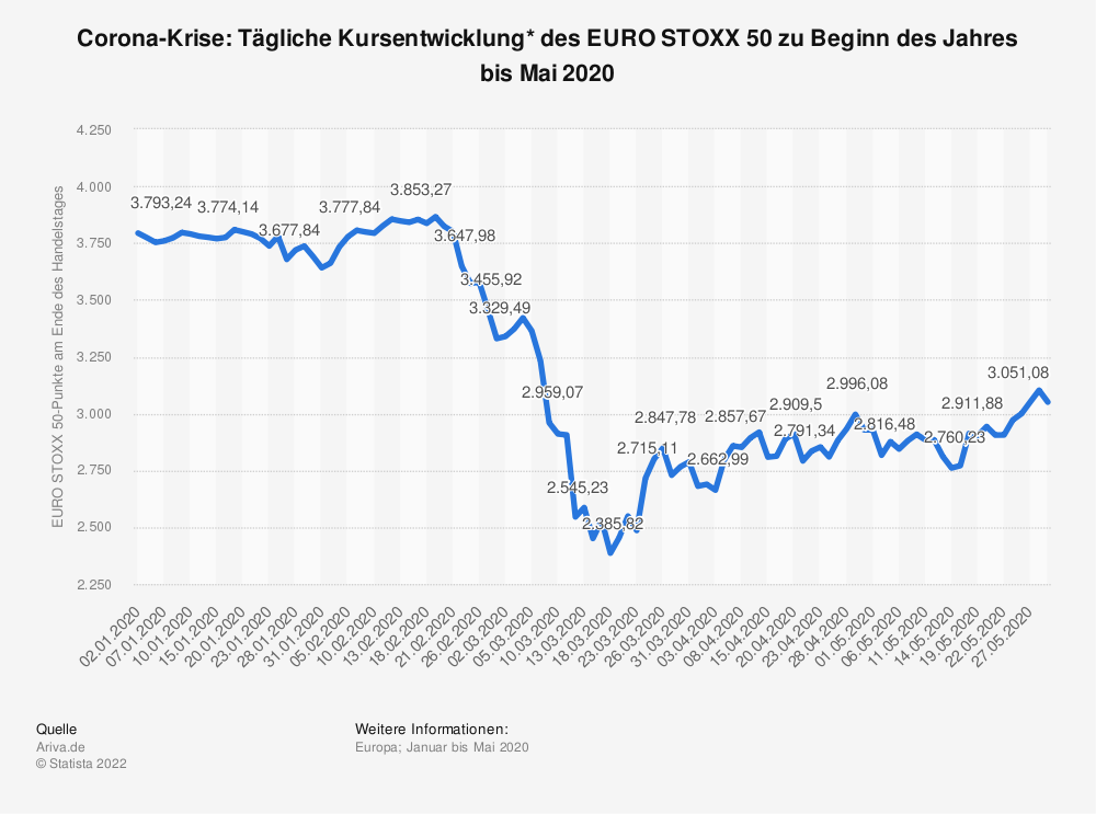 Statistik: Corona-Krise: Tägliche Kursentwicklung* des EURO STOXX 50 zu Beginn des Jahres bis Mai 2020 | Statista