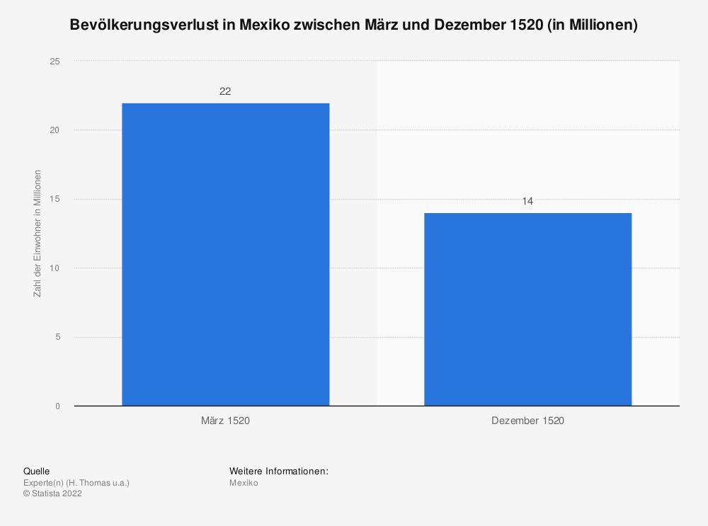 Statistik: Bevölkerungsverlust in Mexiko zwischen März und Dezember 1520 (in Millionen) | Statista