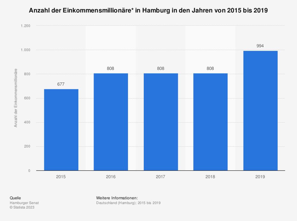 Statistik: Anzahl der Einkommensmillionäre* in Hamburg in den Jahren von 2015 bis 2019 | Statista