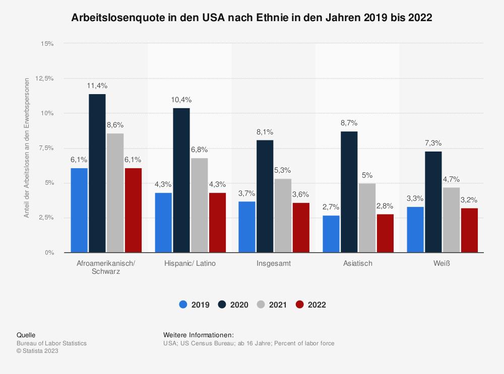Statistik: Arbeitslosenquote in den USA nach Ethnie im Jahr 2019 | Statista