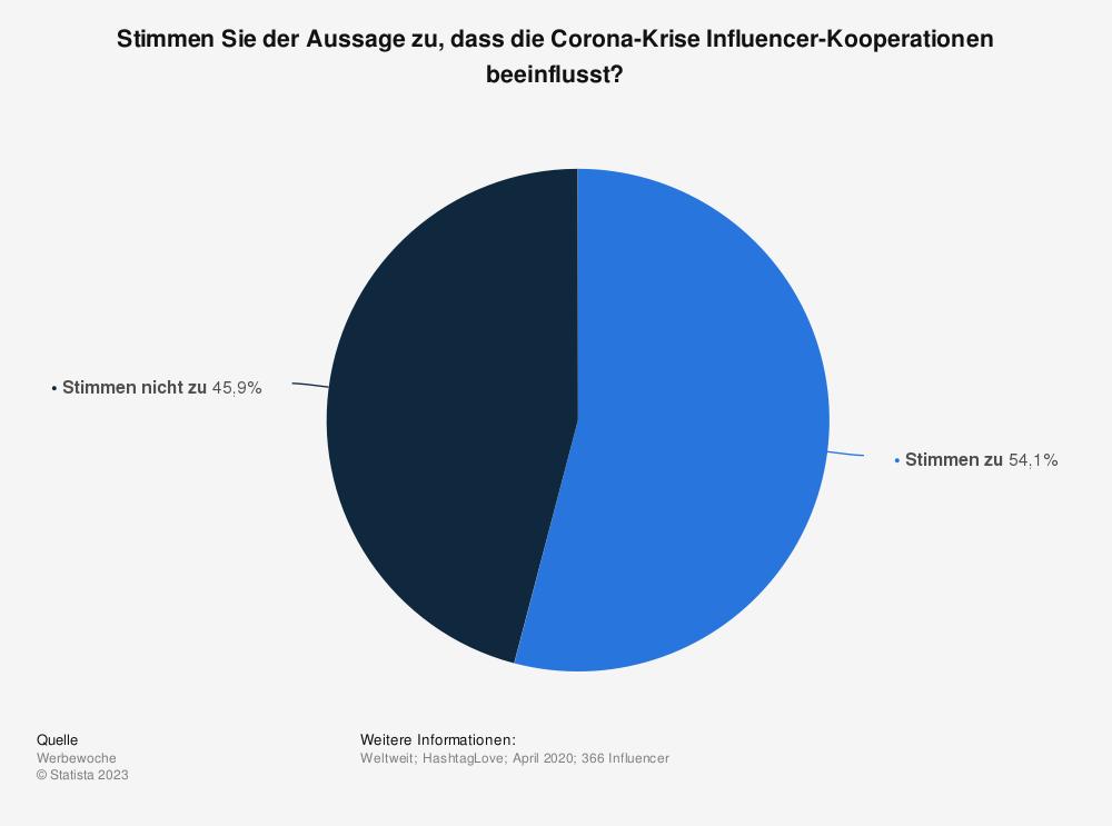 Statistik: Stimmen Sie der Aussage, dass die Corona-Krise Influencer-Kooperationen beeinflusst, zu? | Statista