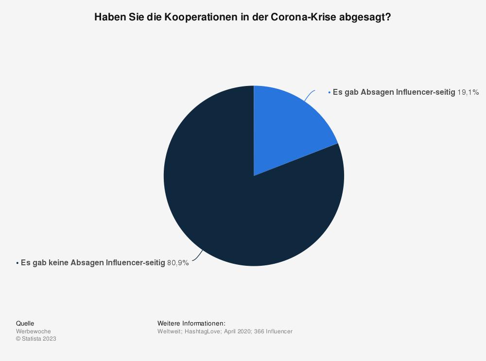 Statistik: Haben Sie die Kooperationen in der Corona-Krise abgesagt?   Statista