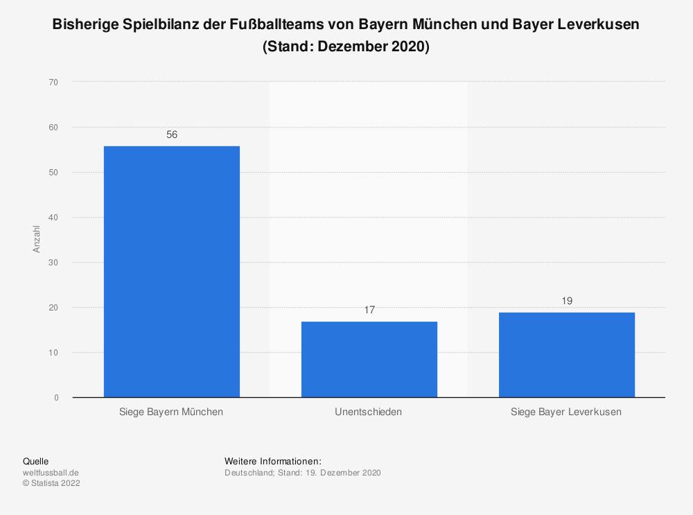 Statistik: Bisherige Spielbilanz der Fußballteams von Bayern München und Bayer Leverkusen (Stand: Dezember 2020) | Statista