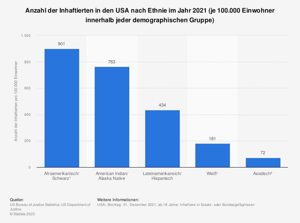 Statistik: Anzahl der Inhaftierten in den USA nach Ethnie im Jahr 2018 ( je 100.000 Einwohner innerhalb jeder demographischen Gruppe)   Statista