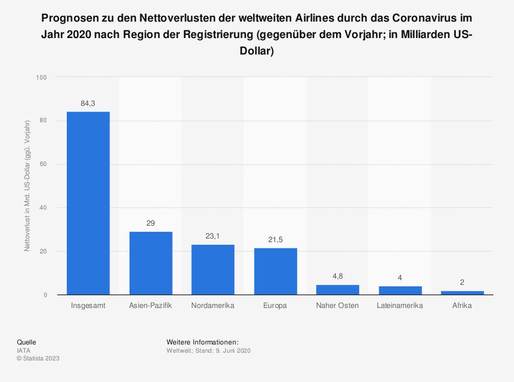 Statistik: Prognosen zu den Nettoverlusten der weltweiten Airlines durch das Coronavirus im Jahr 2020 nach Region der Registrierung (gegenüber dem Vorjahr; in Milliarden US-Dollar) | Statista