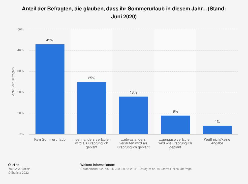 Statistik: Anteil der Befragten, die glauben, dass ihr Sommerurlaub in diesem Jahr...  (Stand: Juni 2020) | Statista