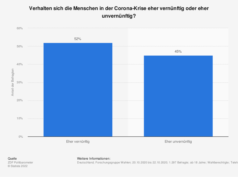 Statistik: Verhalten sich die Menschen in der Corona-Krise eher vernünftig oder eher unvernünftig? | Statista