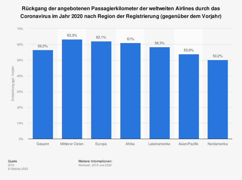 Statistik: Rückgang der angebotenen Passagierkilometer der weltweiten Airlines durch das Coronavirus im Jahr 2020 nach Region der Registrierung (gegenüber dem Vorjahr) | Statista