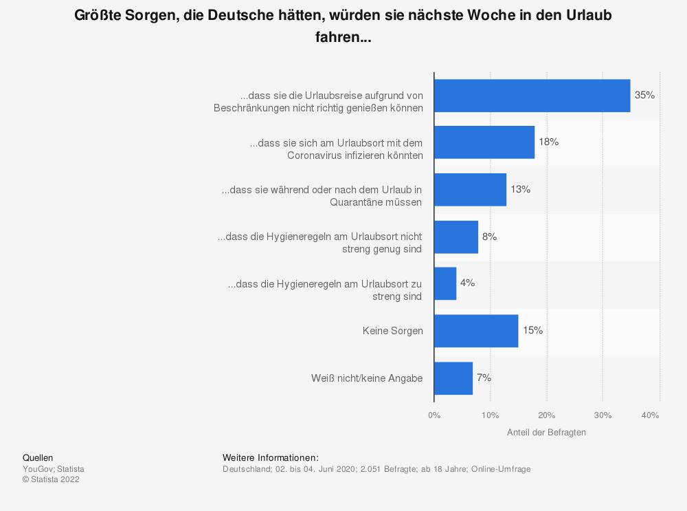 Statistik: Größte Sorgen, die Deutsche hätten, würden sie nächste Woche in den Urlaub fahren... | Statista