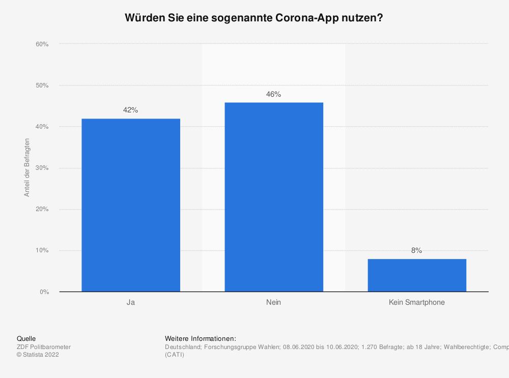 Statistik: Würden Sie eine sogenannte Corona-App nutzen? | Statista