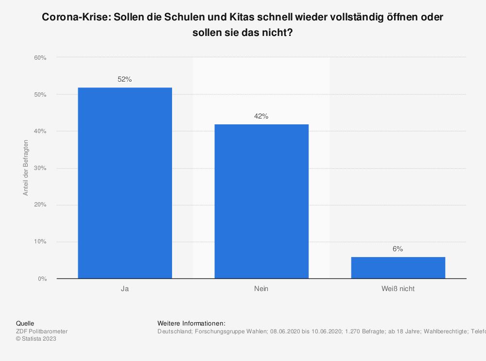 Statistik: Corona-Krise: Sollen die Schulen und Kitas schnell wieder vollständig öffnen oder sollen sie das nicht? | Statista