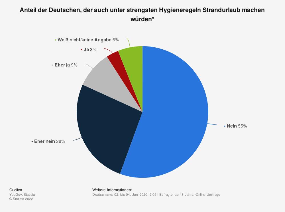 Statistik: Anteil der Deutschen, der auch unter strengsten Hygieneregeln Strandurlaub machen würden* | Statista