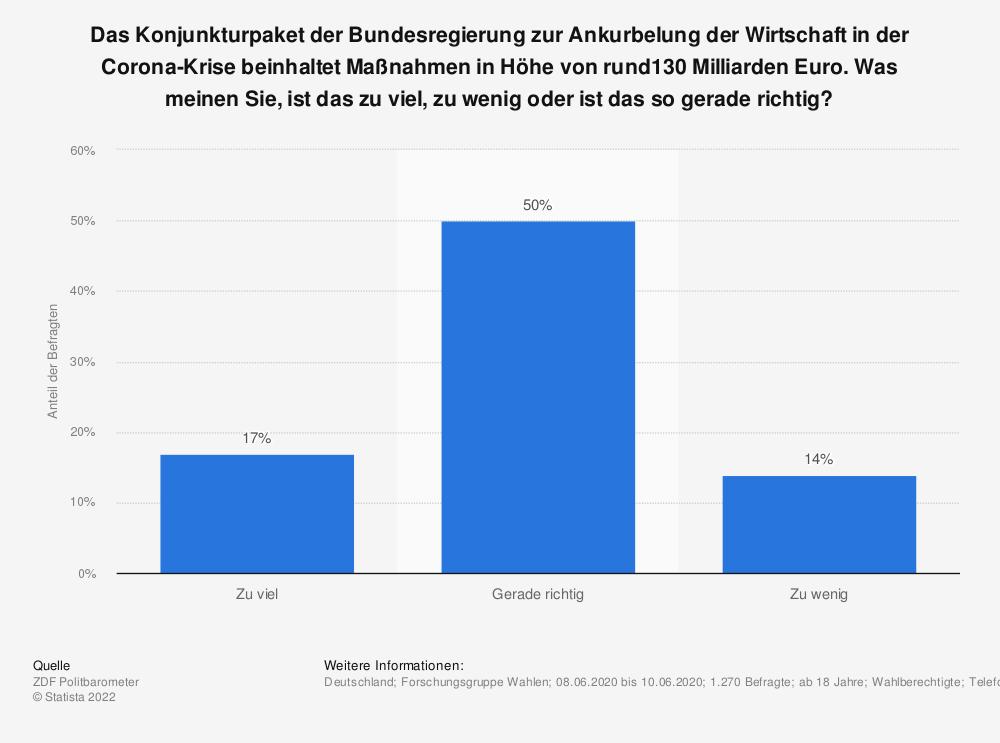 Statistik: Das Konjunkturpaket der Bundesregierung zur Ankurbelung der Wirtschaft in der Corona-Krise beinhaltet Maßnahmen in Höhe von rund130 Milliarden Euro. Was meinen Sie, ist das zu viel, zu wenig oder ist das so gerade richtig? | Statista