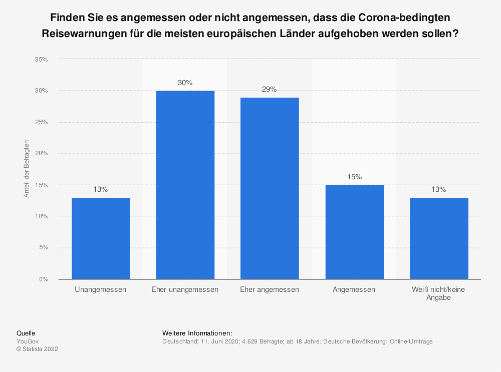Statistik: Finden Sie es angemessen oder nicht angemessen, dass die Corona-bedingten Reisewarnungen für die meisten europäischen Länder aufgehoben werden sollen? | Statista