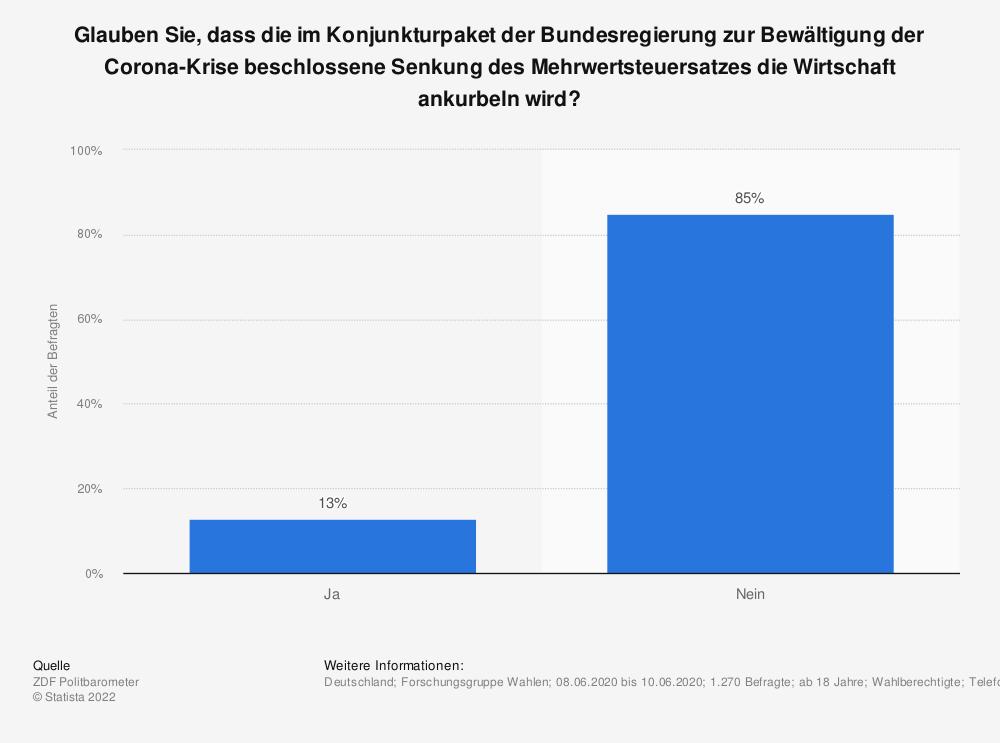 Statistik: Glauben Sie, dass die im Konjunkturpaket der Bundesregierung zur Bewältigung der Corona-Krise beschlossene Senkung des Mehrwertsteuersatzes die Wirtschaft ankurbeln wird? | Statista