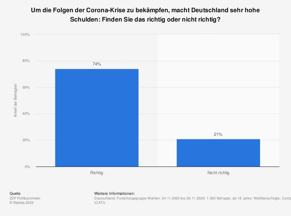 Statistik: Um die Folgen der Corona-Krise zu bekämpfen, macht Deutschland sehr hohe Schulden: Finden Sie das richtig oder nicht richtig?  | Statista