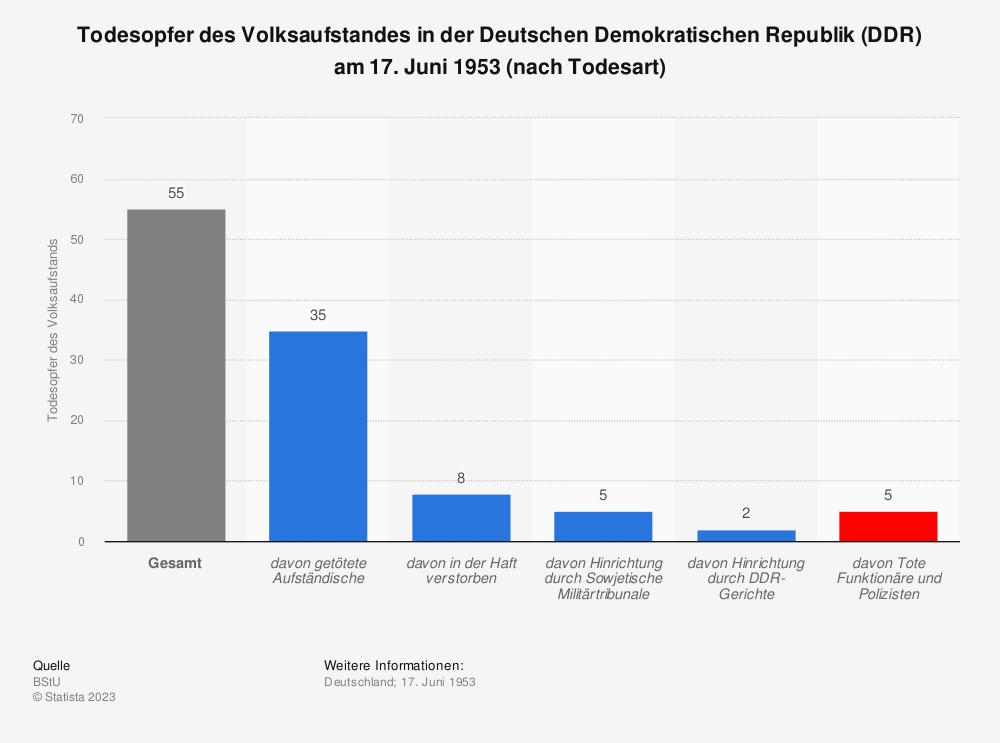 Statistik: Todesopfer des Volksaufstandes in der Deutschen Demokratischen Republik (DDR) am 17. Juni 1953 (nach Todesart) | Statista