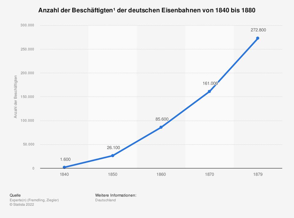 Statistik: Anzahl der Beschäftigten¹ der deutschen Eisenbahnen von 1840 bis 1880 | Statista
