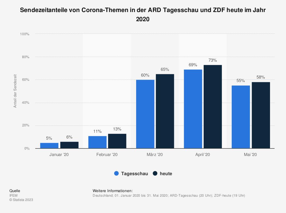 Statistik: Sendezeitanteile von Corona-Themen in der ARD Tagesschau und ZDF heute im Jahr 2020   Statista
