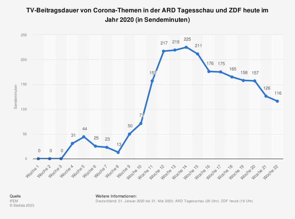 Statistik: TV-Beitragsdauer von Corona-Themen in der ARD Tagesschau und ZDF heute im Jahr 2020 (in Sendeminuten) | Statista