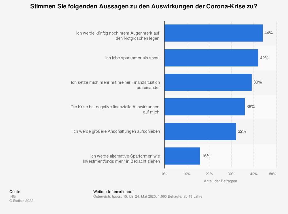 Statistik: Stimmen Sie folgenden Aussagen zu den Auswirkungen der Corona-Krise zu?   Statista