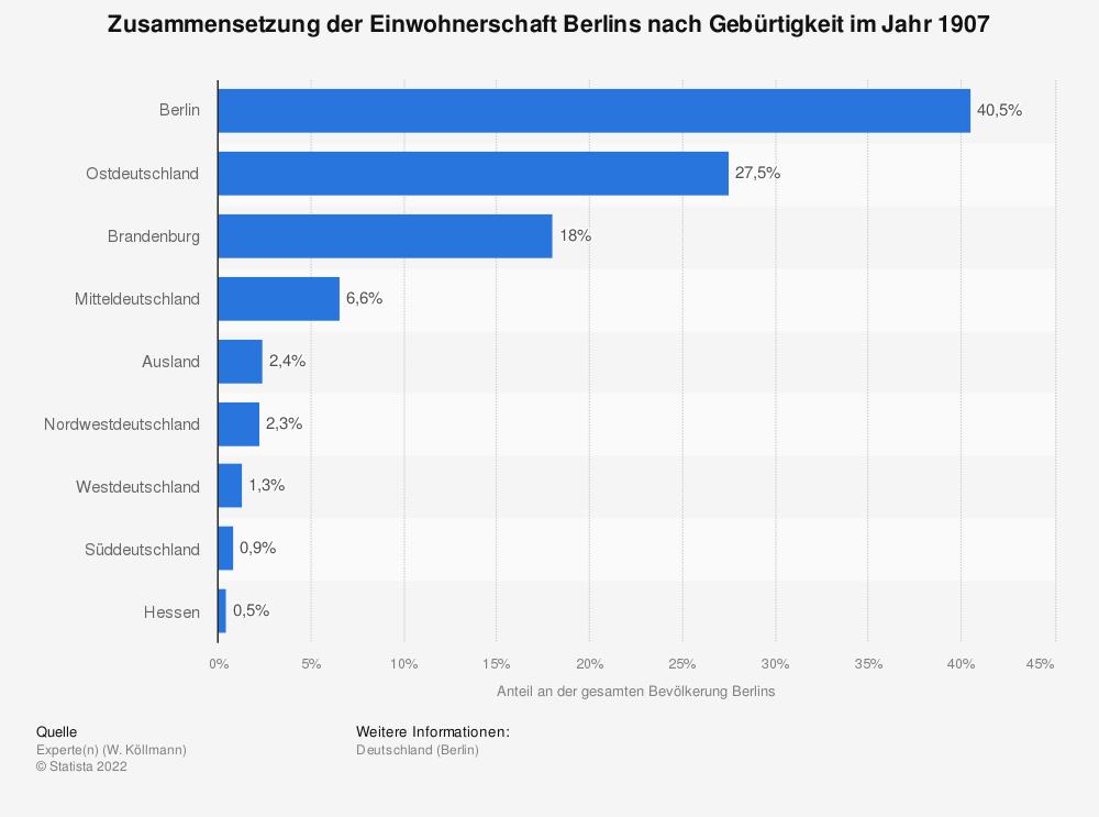 Statistik: Zusammensetzung der Einwohnerschaft Berlins nach Gebürtigkeit im Jahr 1907 | Statista