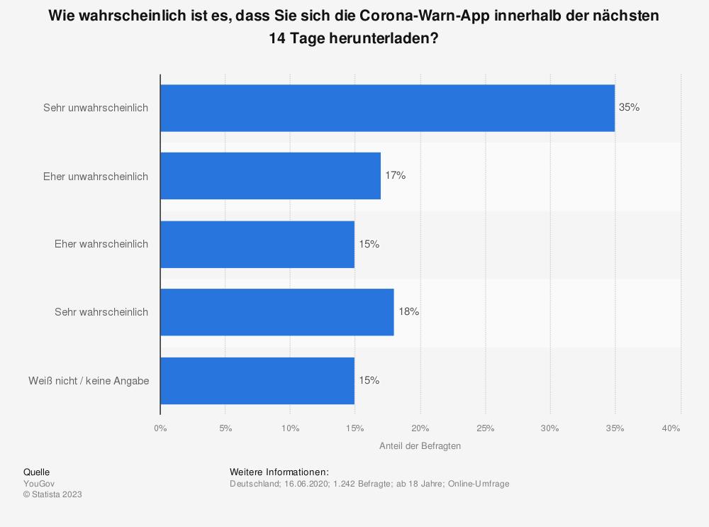 Statistik: Wie wahrscheinlich ist es, dass Sie sich die Corona-Warn-App innerhalb der nächsten 14 Tage herunterladen?   Statista
