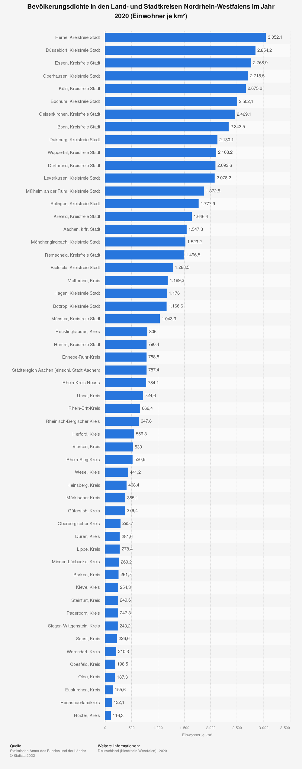 Statistik: Bevölkerungsdichte in den Land- und Stadtkreisen Nordrhein-Westfalens im Jahr 2018 (Einwohner je km²) | Statista