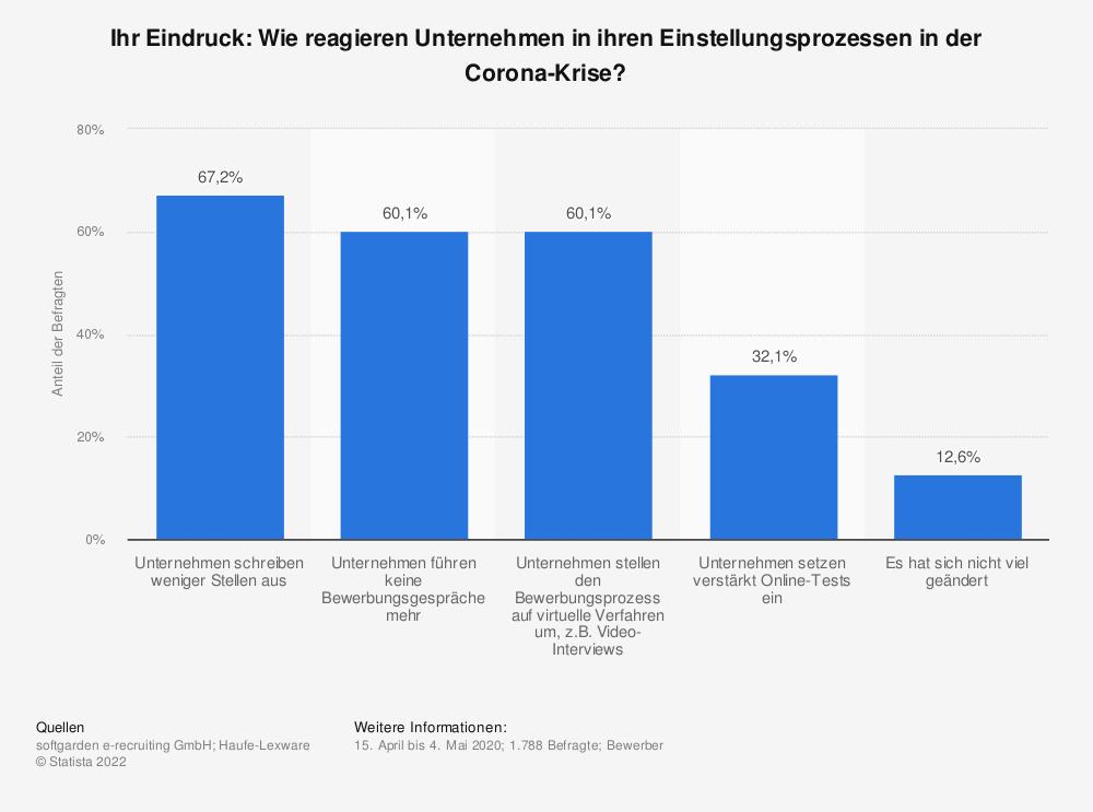 Statistik: Ihr Eindruck: Wie reagieren Unternehmen in ihren Einstellungsprozessen in der Corona-Krise?   Statista