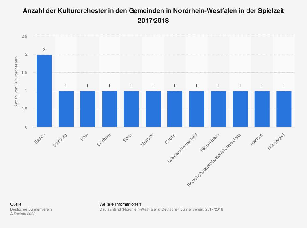 Statistik: Anzahl der Kulturorchester in den Gemeinden in Nordrhein-Westfalen in der Spielzeit 2017/2018 | Statista