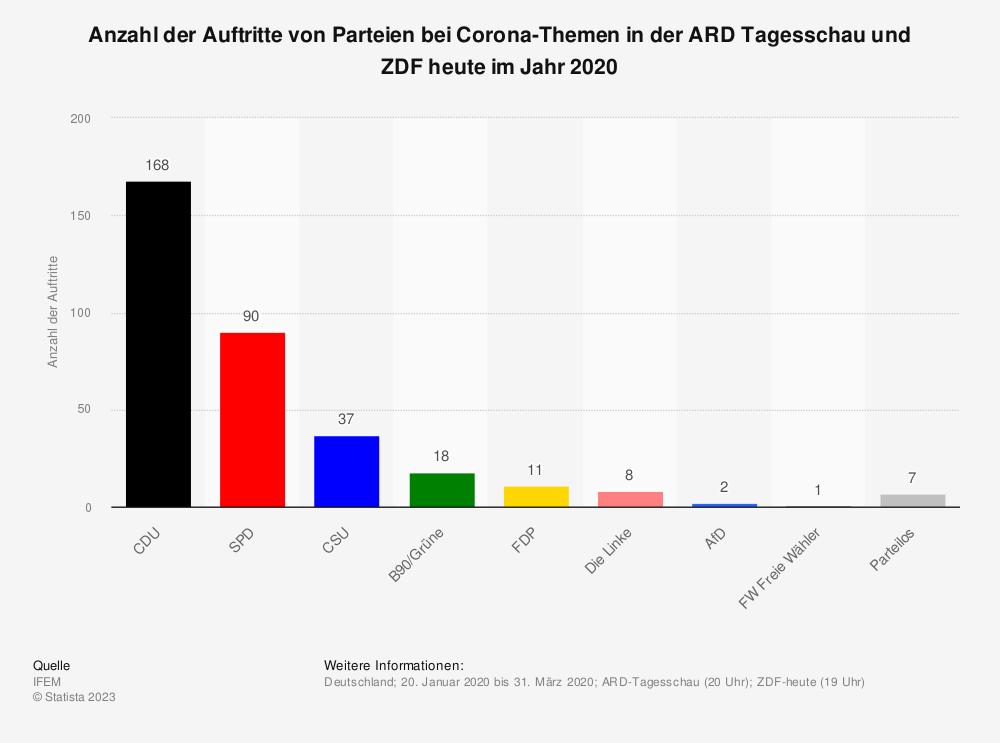 Statistik: Anzahl der Auftritte von Parteien bei Corona-Themen in der ARD Tagesschau und ZDF heute im Jahr 2020 | Statista
