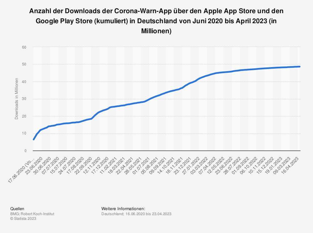 Statistik: Anzahl der Downloads der Corona-Warn-App über den Apple App Store und den Google Play Store in Deutschland von Juni bis Januar 2021 (in Millionen) | Statista