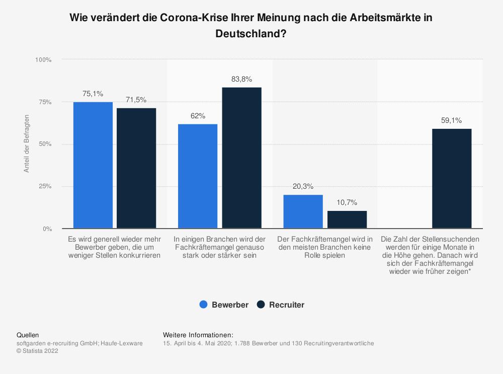 Statistik: Wie verändert die Corona-Krise Ihrer Meinung nach die Arbeitsmärkte in Deutschland? | Statista