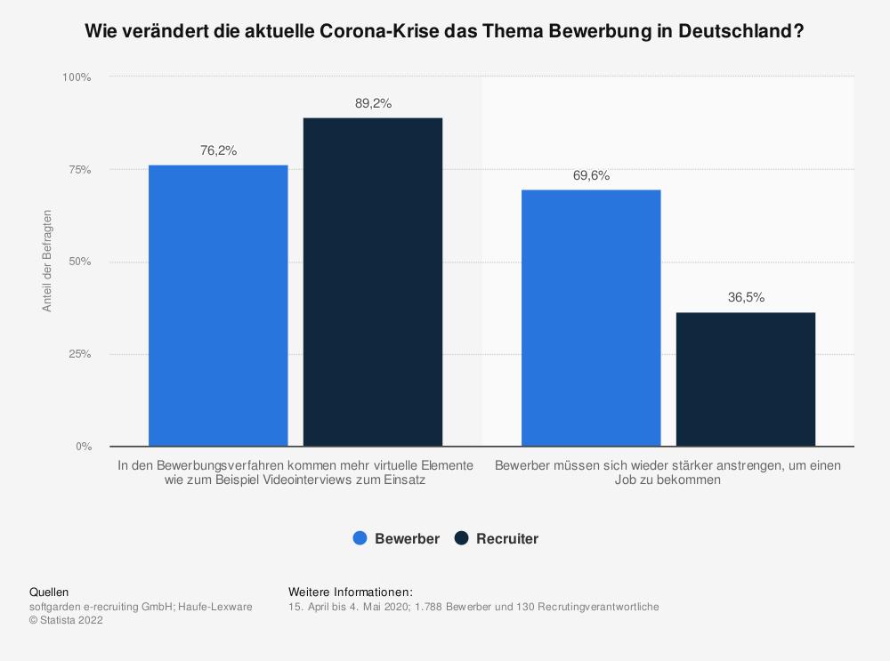 Statistik: Wie verändert die aktuelle Corona-Krise das Thema Bewerbung in Deutschland? | Statista