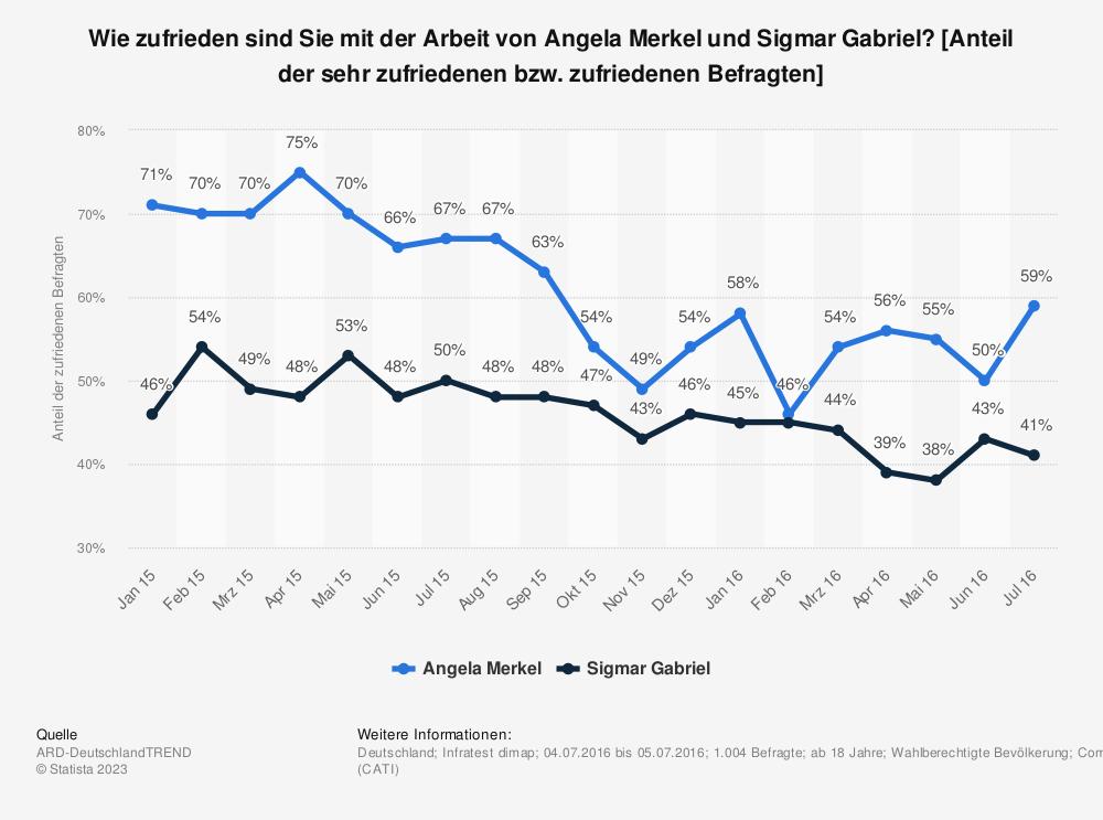 Statistik: Wie zufrieden sind Sie mit der Arbeit von Angela Merkel und Sigmar Gabriel? [Anteil der sehr zufriedenen bzw. zufriedenen Befragten] | Statista