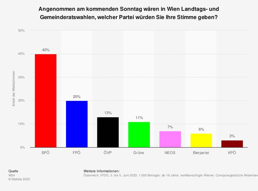 Statistik: Angenommen, nächsten Sonntag wären wieder Gemeinderatswahlen in Wien, welche Partei würden Sie wählen? | Statista
