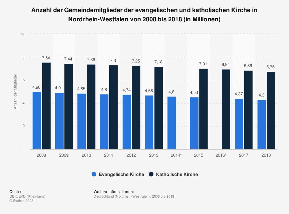 Statistik: Anzahl der Gemeindemitglieder der evangelischen und katholischen Kirche in Nordrhein-Westfalen von 2008 bis 2018 (in Millionen) | Statista