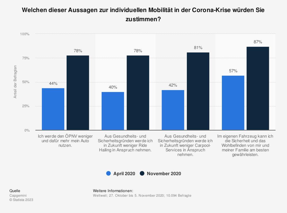 Statistik: Welchen dieser Aussagen zur individuellen Mobilität in der Corona-Krise würden Sie zustimmen? | Statista