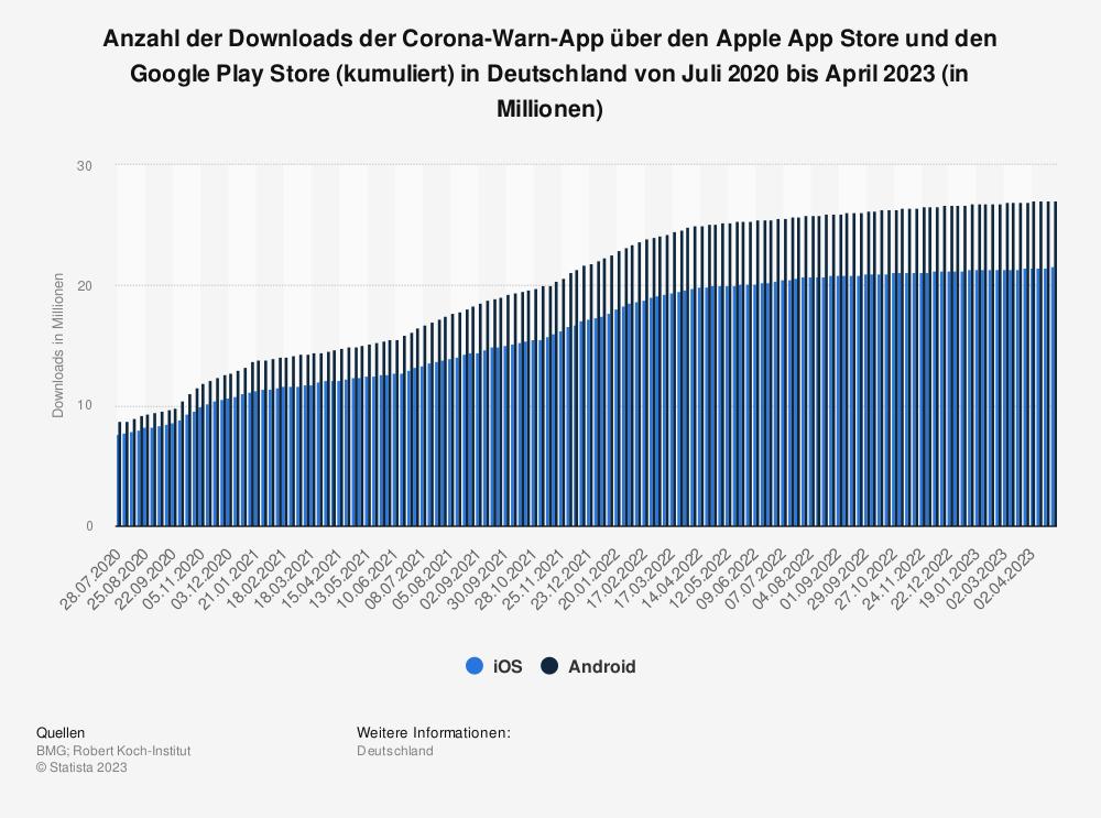 Statistik: Anzahl der Downloads der Corona-Warn-App über den Apple App Store und den Google Play Store in Deutschland von Juni 2020 bis Februar 2021 (in Millionen) | Statista