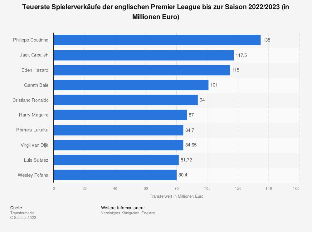 Statistik: Teuerste Spielerverkäufe der englischen Premier League bis zur Saison 2020/2021 (Stand: Februar 2021; in Millionen Euro) | Statista