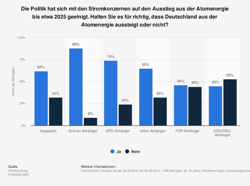 Statistik: Die Politik hat sich mit den Stromkonzernen auf den Ausstieg aus der Atomenergie bis etwa 2025 geeinigt. Halten Sie es für richtig, dass Deutschland aus der Atomenergie aussteigt oder nicht? | Statista