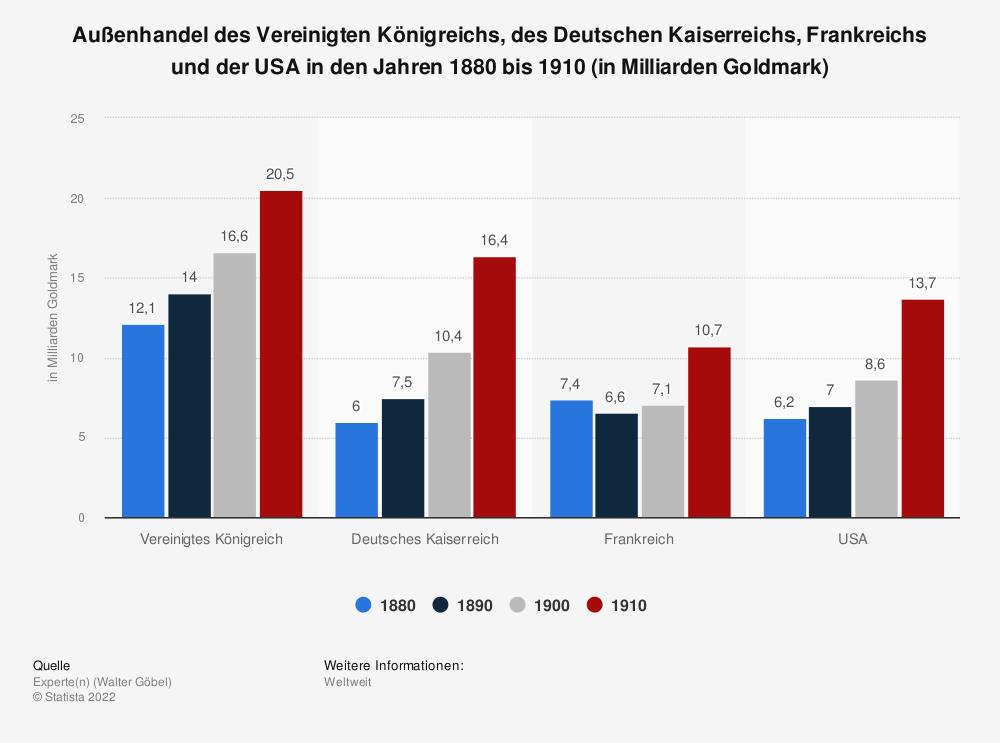 Statistik: Außenhandel des Vereinigten Königreichs, des Deutschen Kaiserreichs, Frankreichs und der USA in den Jahren 1880 bis 1910 (in Milliarden Goldmark) | Statista