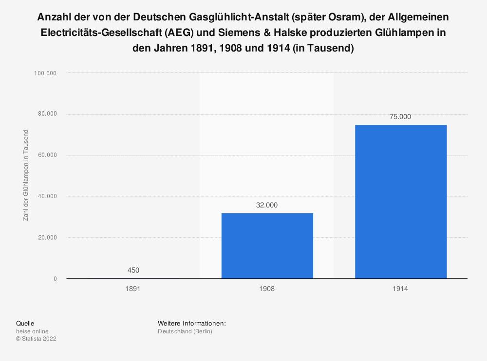 Statistik: Anzahl der von der Deutschen Gasglühlicht-Anstalt (später Osram), der Allgemeinen Electricitäts-Gesellschaft (AEG) und Siemens & Halske produzierten Glühlampen in den Jahren 1891, 1908 und 1914 (in Tausend) | Statista