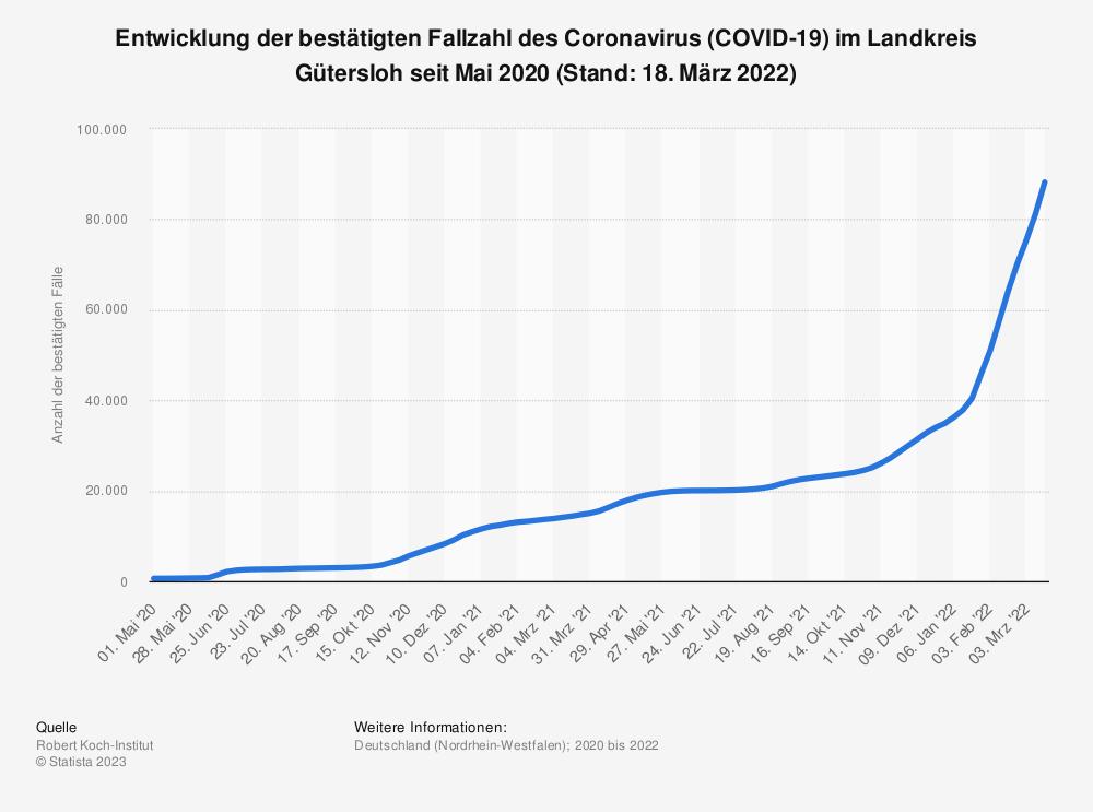 Statistik: Entwicklung der bestätigten Fallzahl des Coronavirus (COVID-19) im Landkreis Gütersloh seit Mai 2020 (Stand: 15. Oktober 2021) | Statista