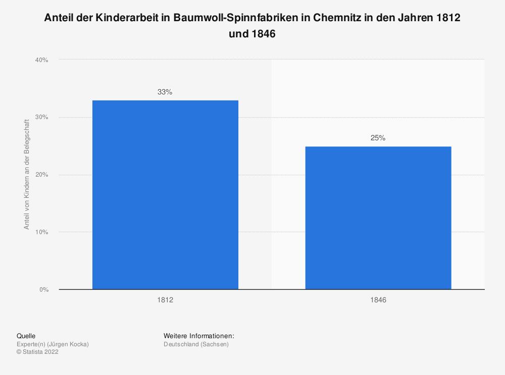 Statistik: Anteil der Kinderarbeit in Baumwoll-Spinnfabriken in Chemnitz in den Jahren 1812 und 1846 | Statista