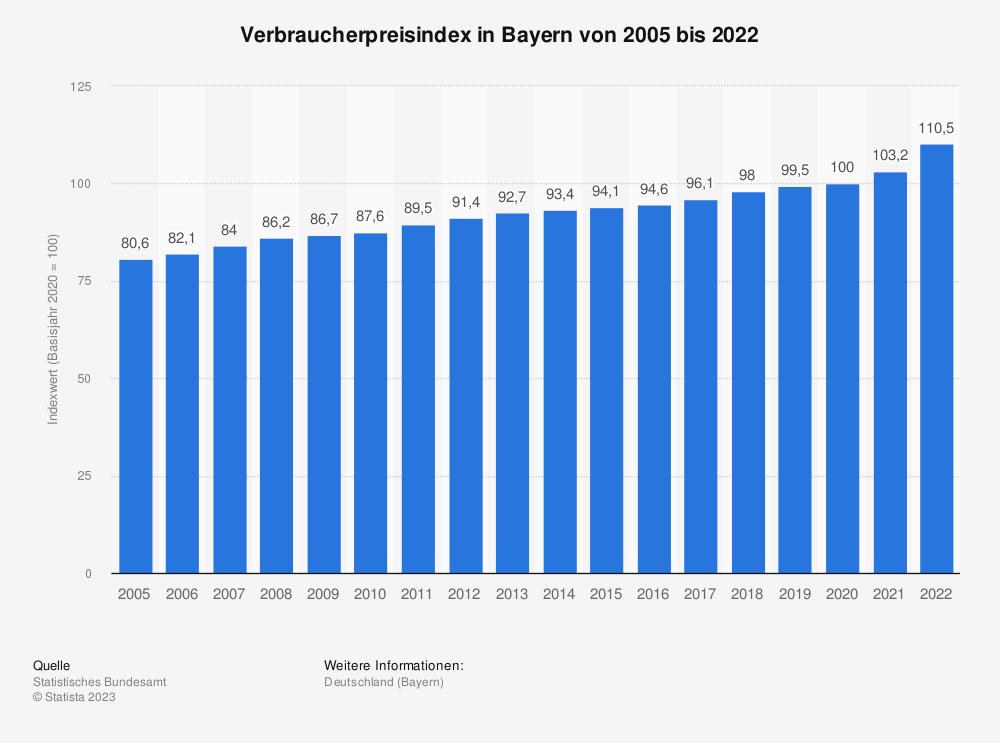 Statistik: Verbraucherpreisindex in Bayern von 2005 bis 2020 | Statista