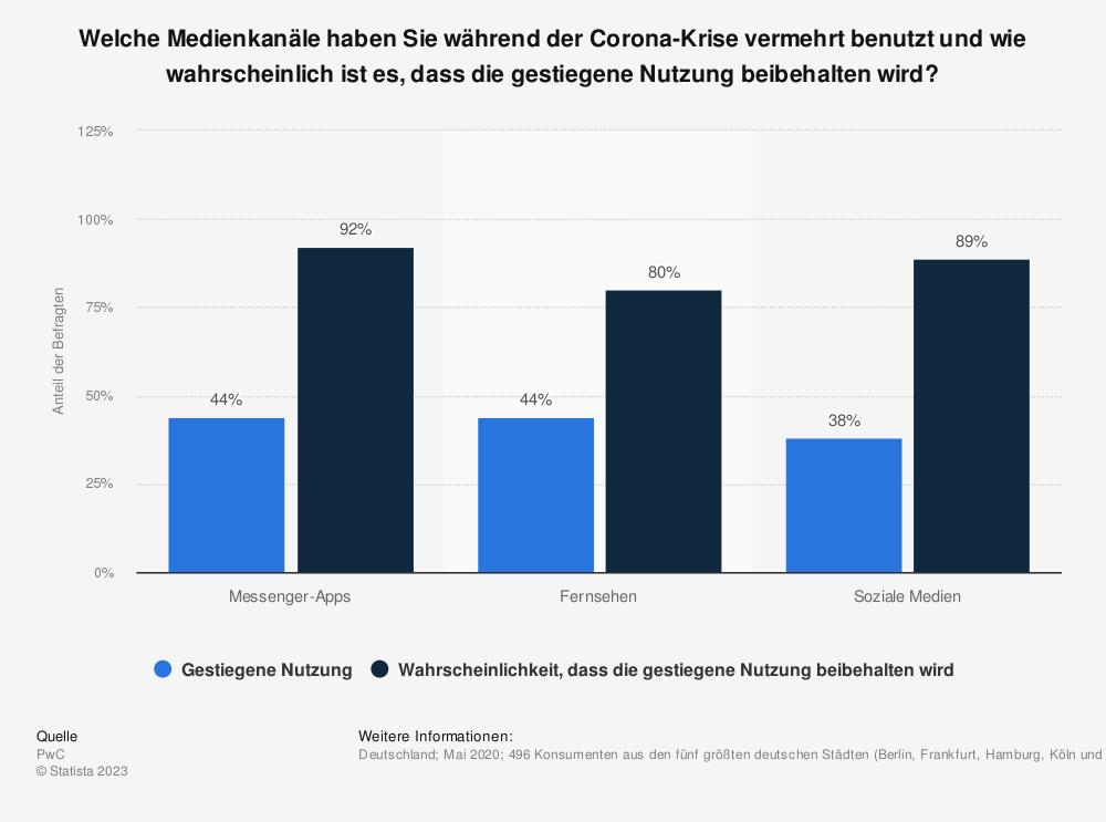 Statistik: Welche Medienkanäle haben Sie während der Corona-Krise vermehrt benutzt und wie wahrscheinlich ist es, dass die gestiegene Nutzung beibehalten wird? | Statista